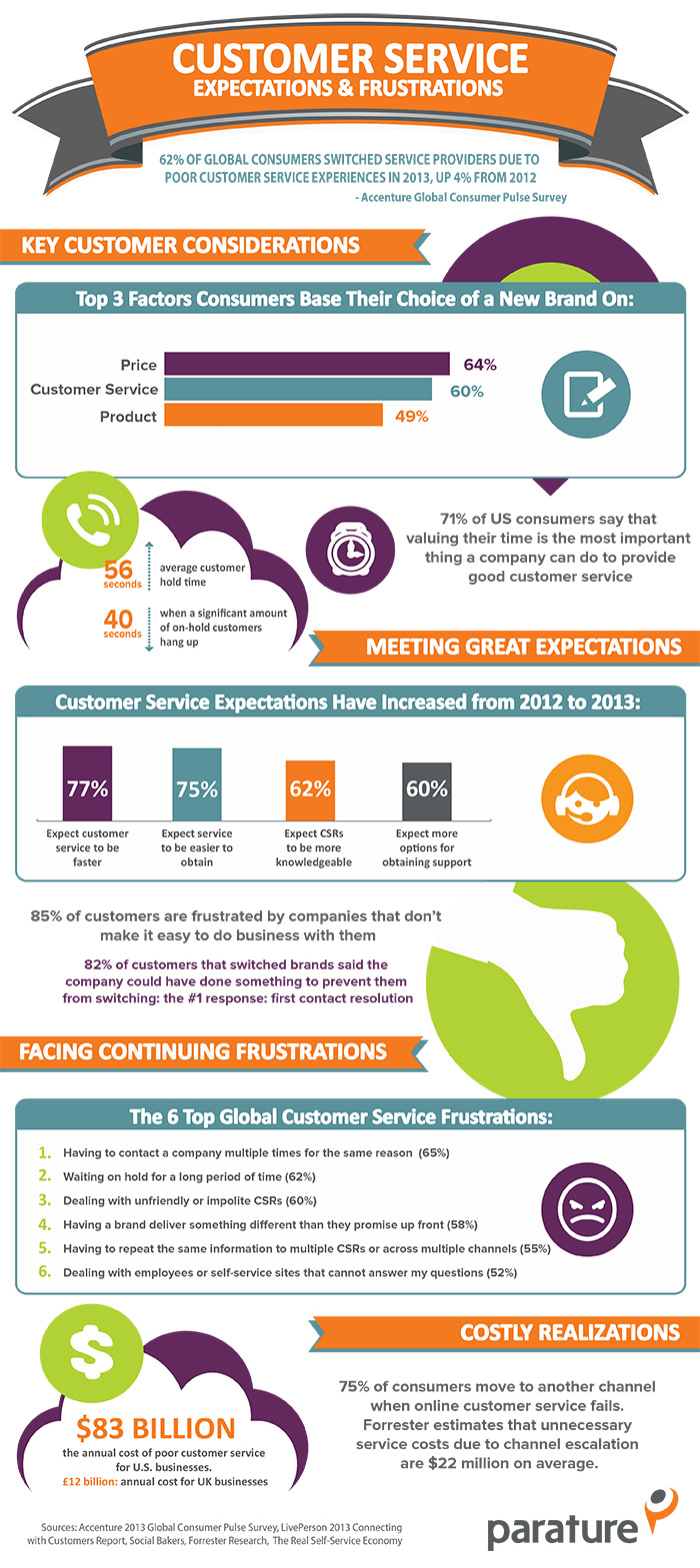 2013 Customer service expectations & frustrations