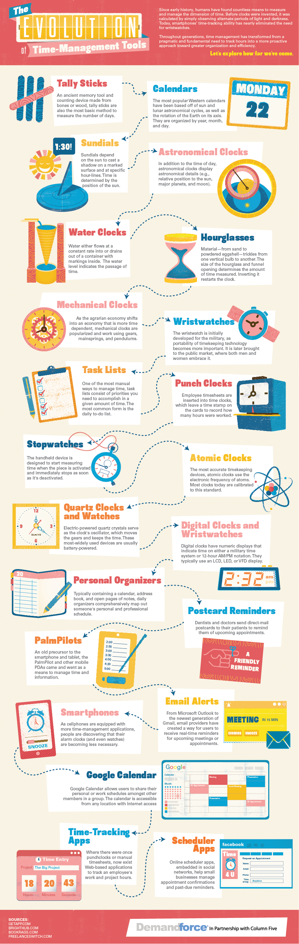 The evolution of time management tools