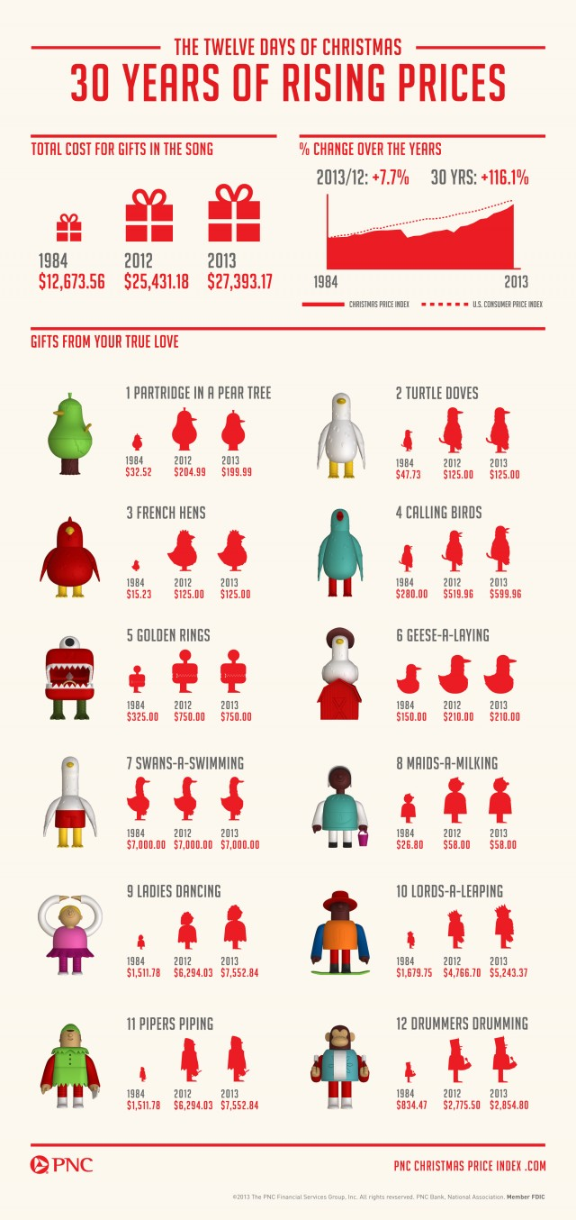 12-Days-of-Christmas-Infographic-640x1354