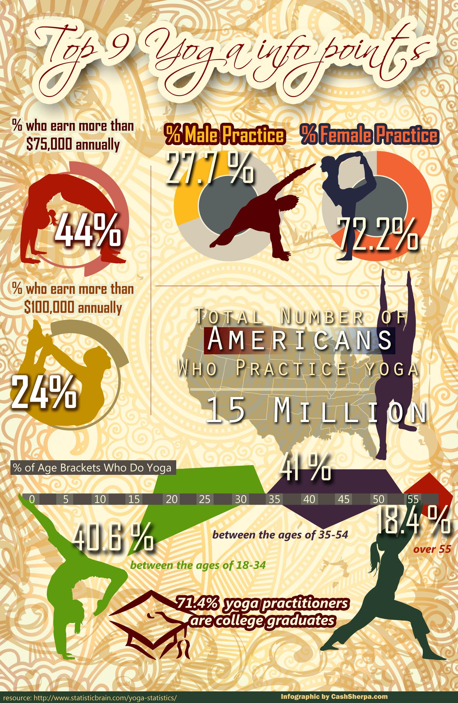 12 Yoga-infographic
