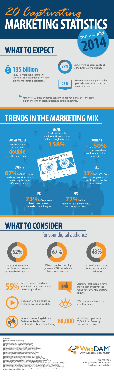2014 Marketing Statistics