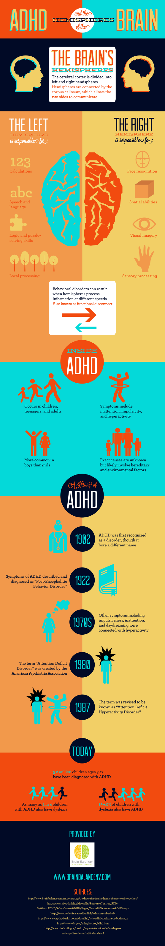 ADHD and the hemispheres of the brain