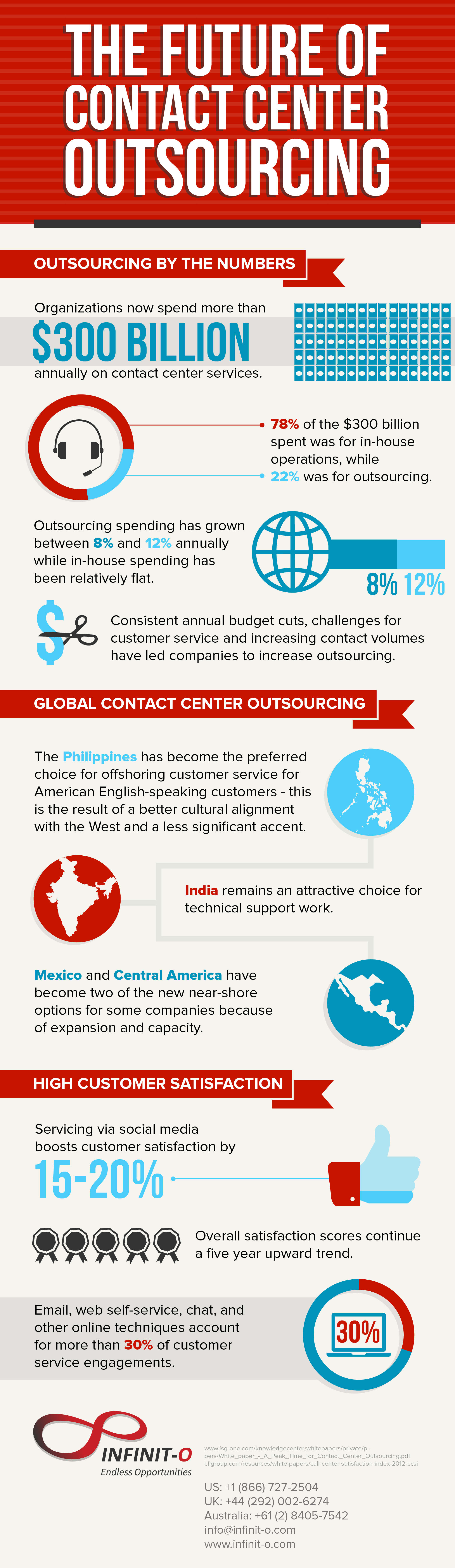 The future of contact center outsourcing