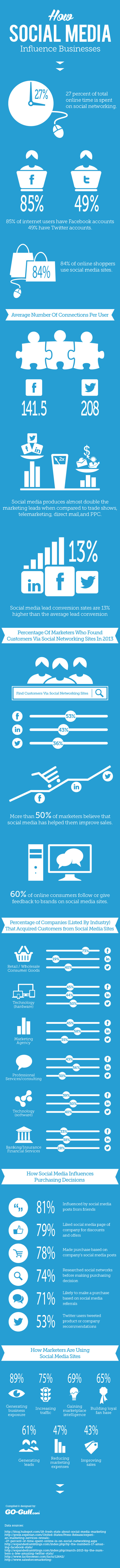 How social media influences businesses