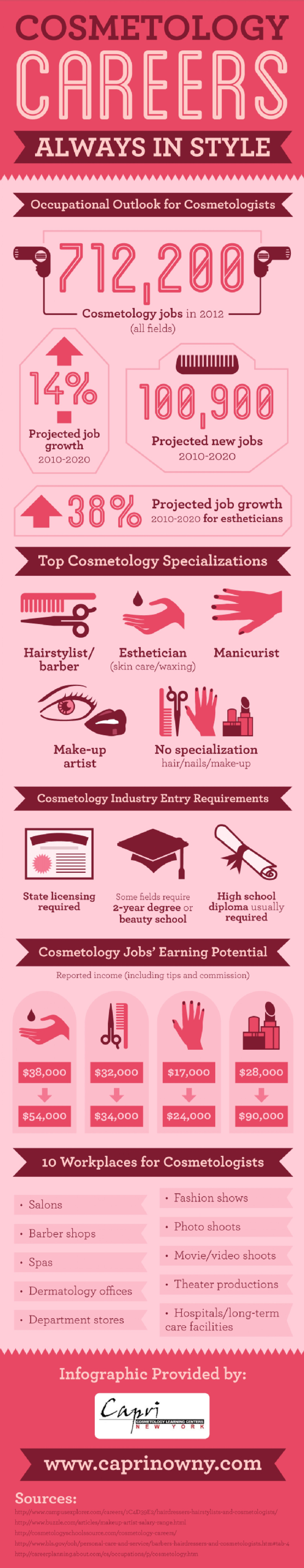 Occupational outlook for cosmetologist