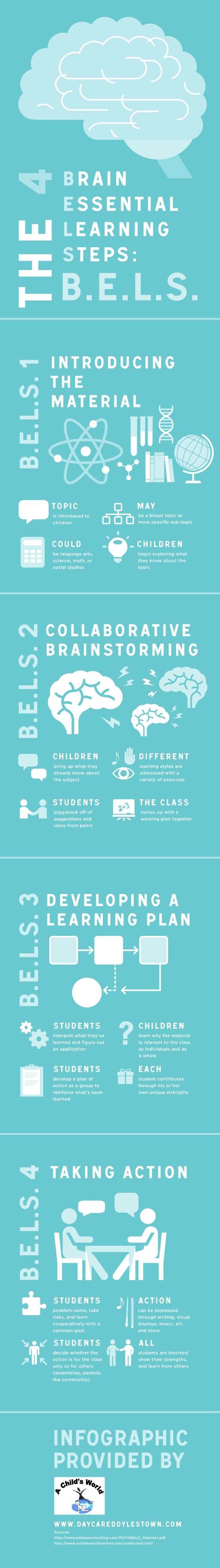 The 4 brain essential learning steps