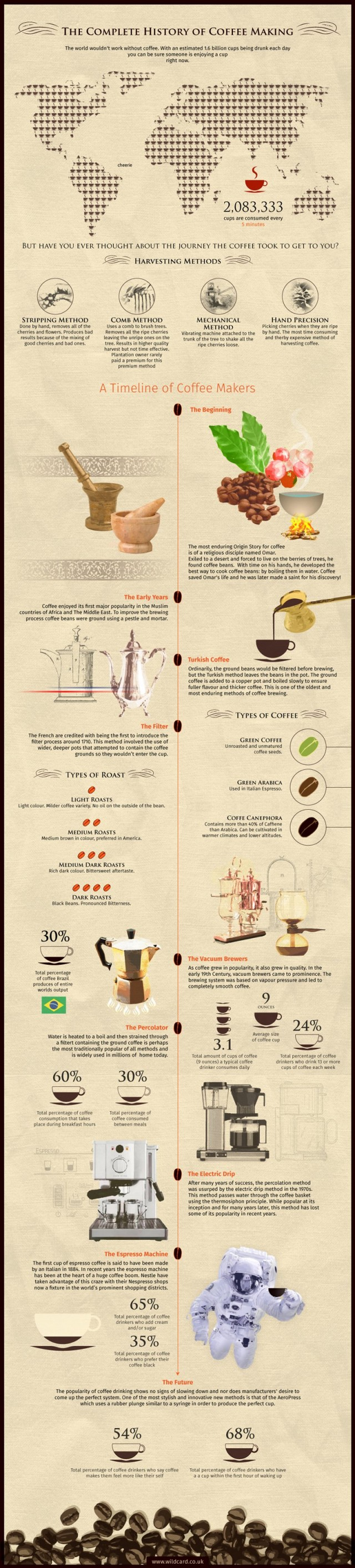 13. The complete history of coffee