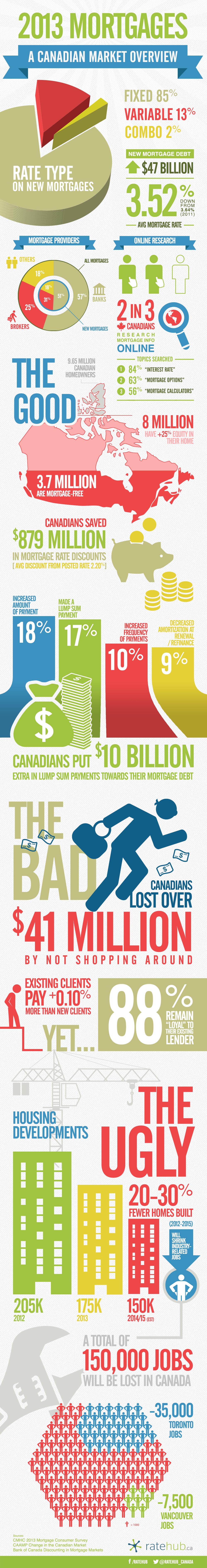 2013 Mortgages a Canadian market overview