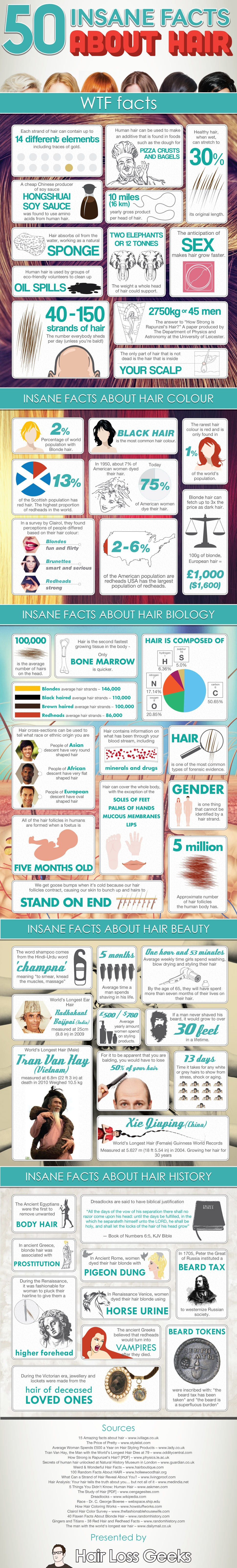50 Insane facts about  Hair facts