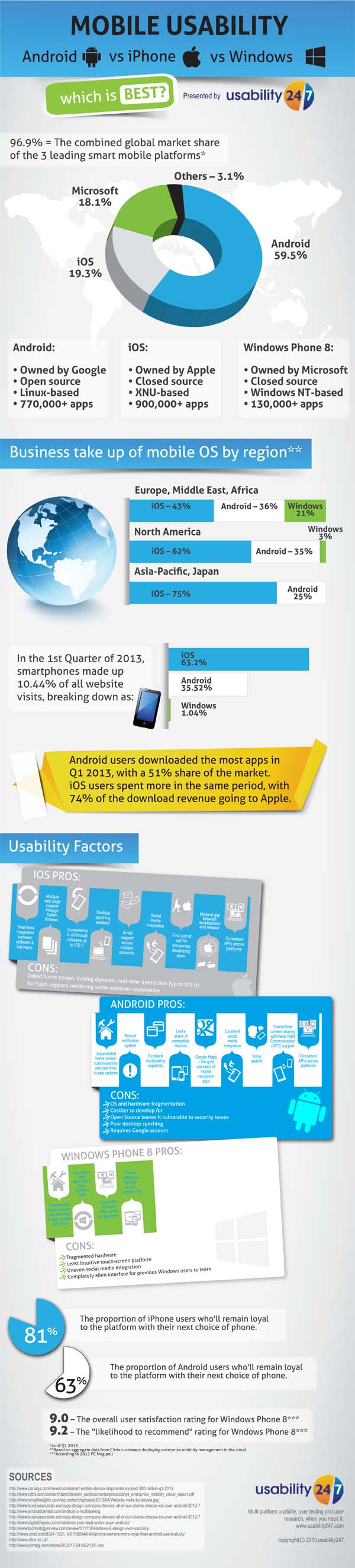 14. Smartphone-usability-Android-vs-iPhone-vs-Windows-600