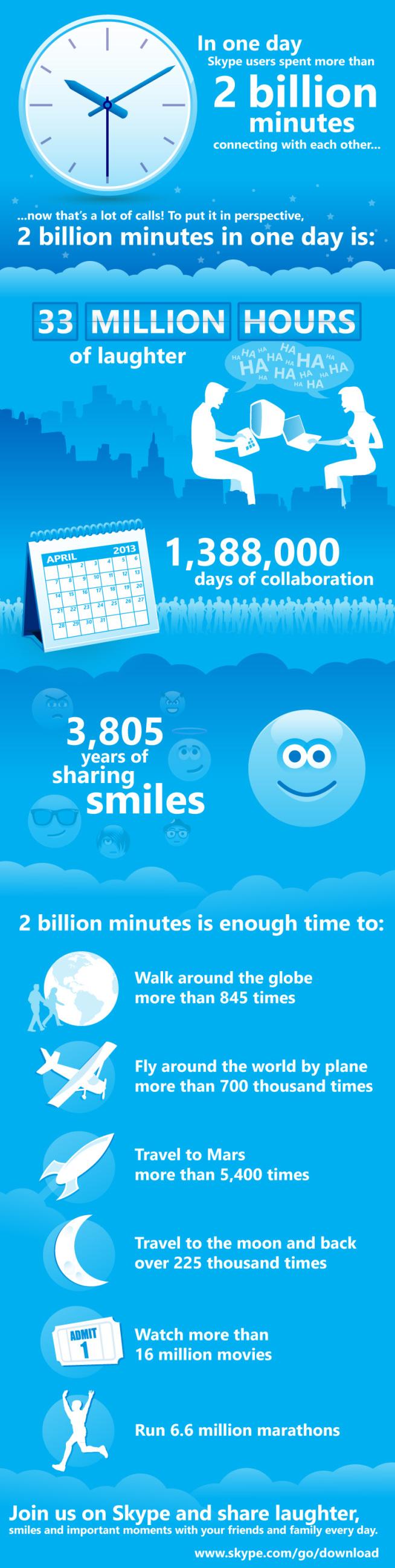 Skype users hit milestone 2 billion minute per day