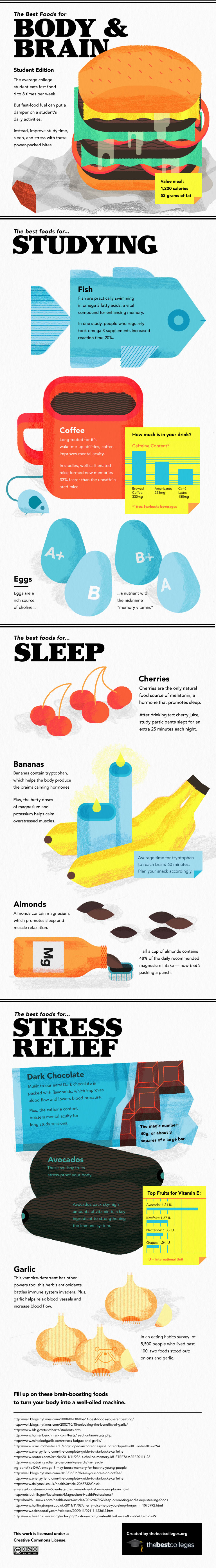 Best foods for Brain and body