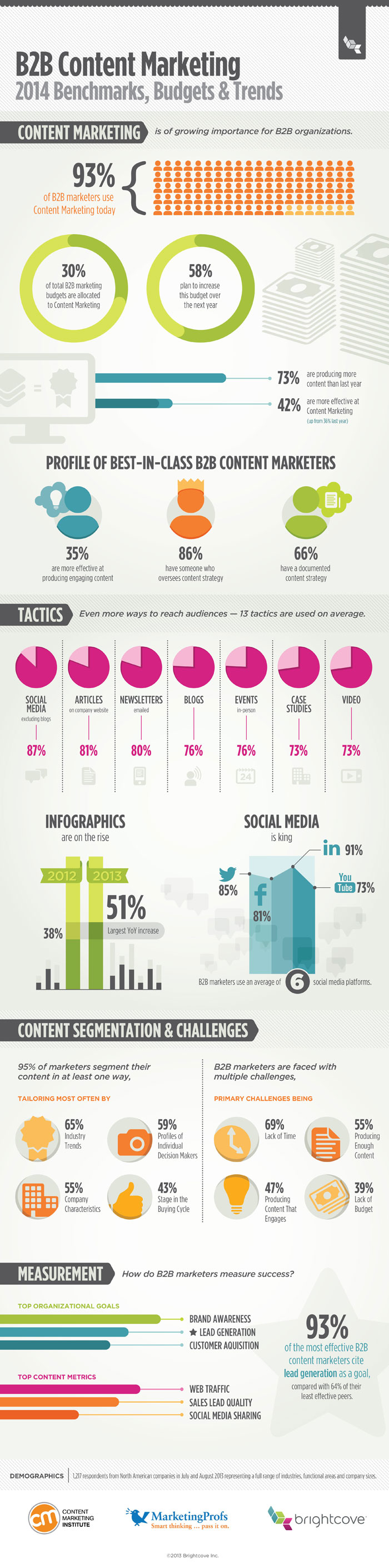 B2B Content Marketing Trends in 2014