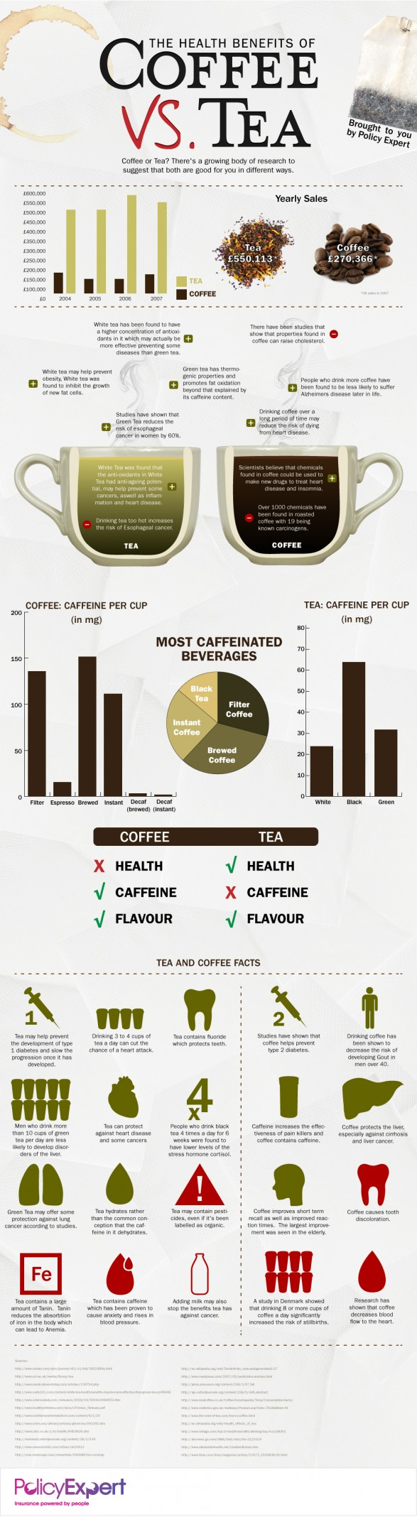 Health benefits of coffee vs. tea