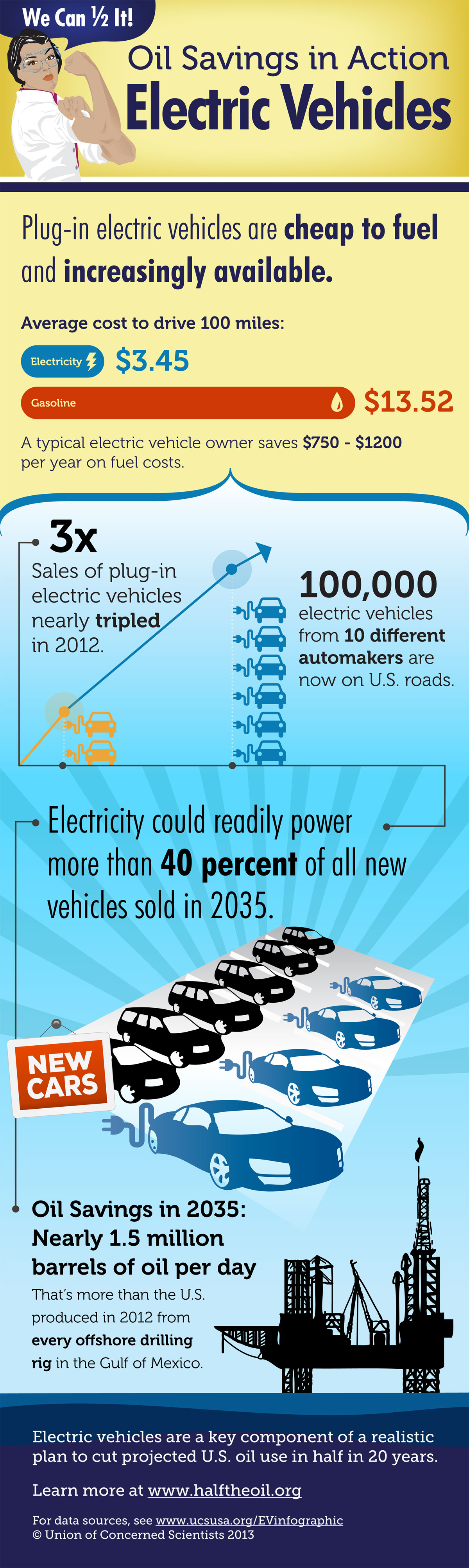 Oil savings in action electric vehicles