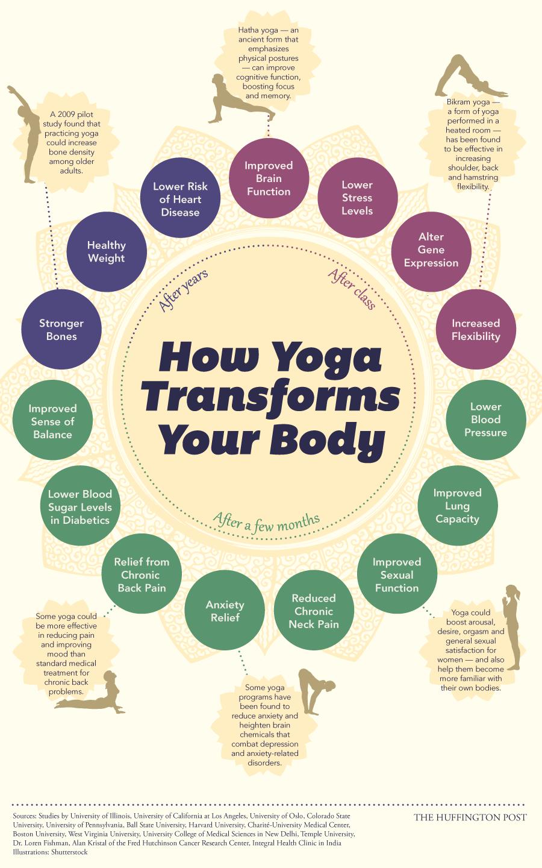 2 Yoga-infographic