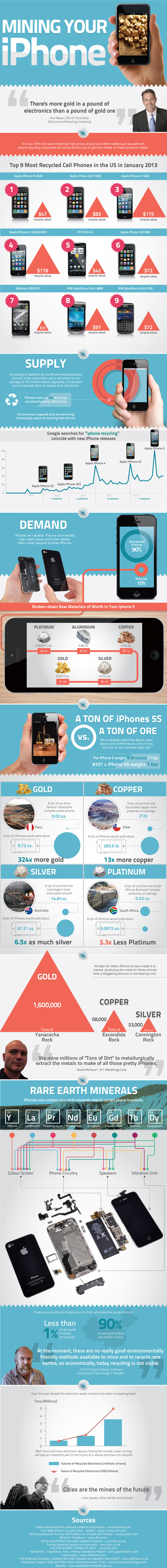 2.Mining-your-iphone2