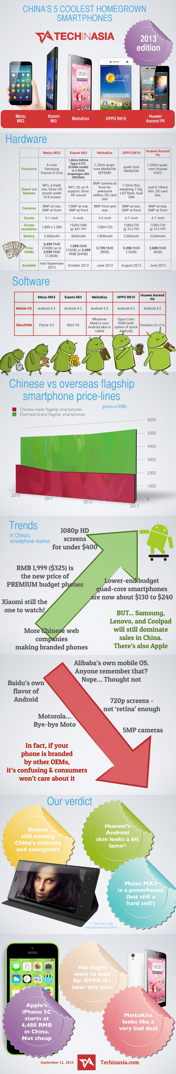 20. Chinas-coolest-homegrown-smartphones-2013-infographic