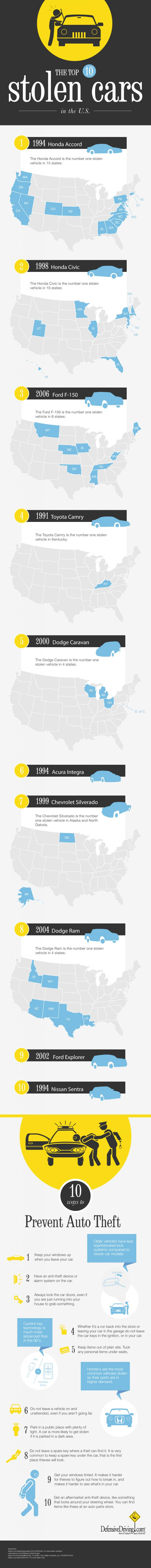 20. The top 10 stolen cars in the US