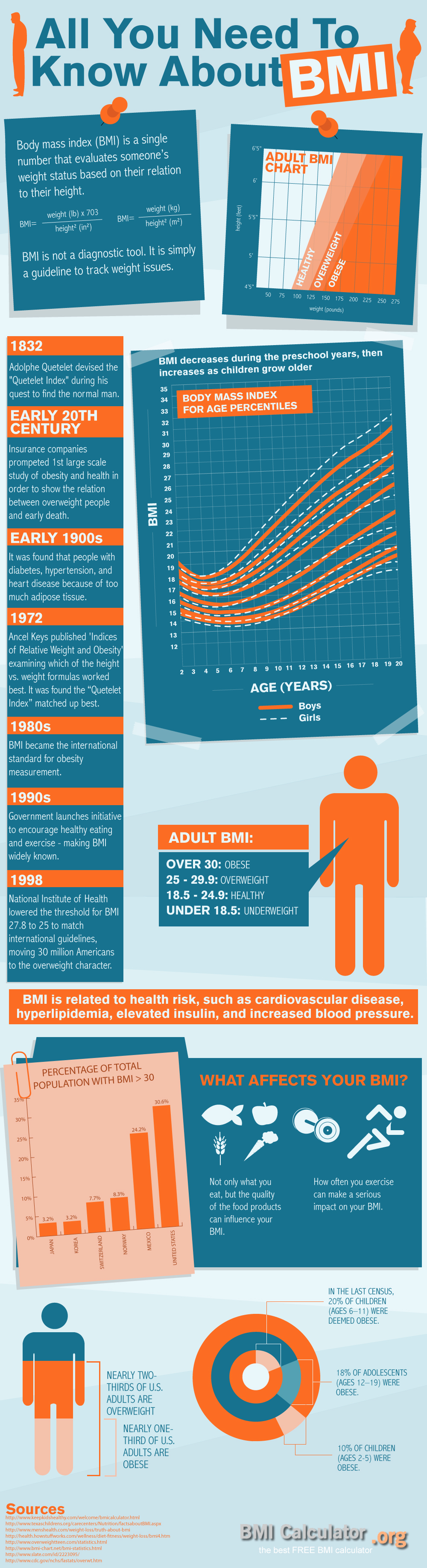 All you need to know about BMI