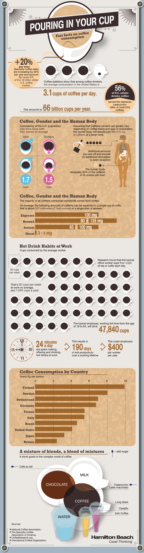 Fast facts about coffee consumption