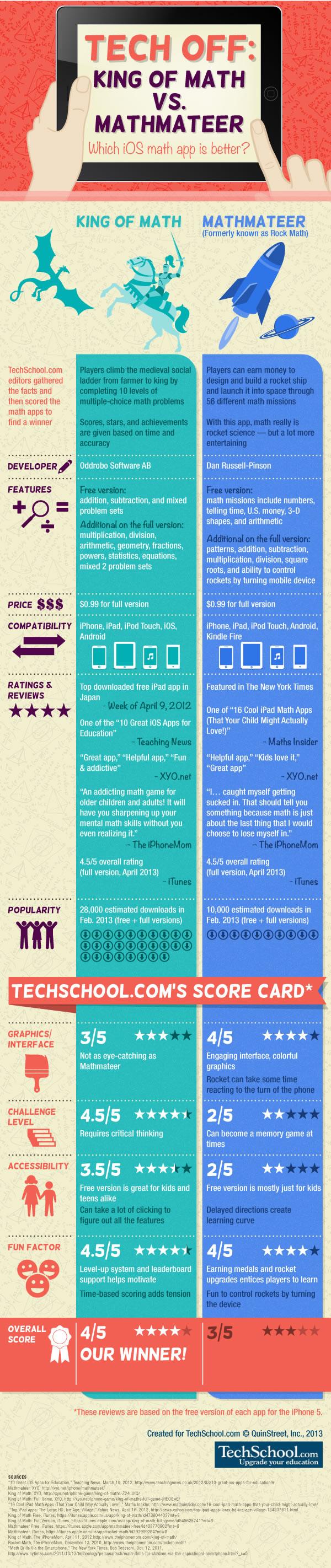 Tech off: king of Math vs. mathmateer