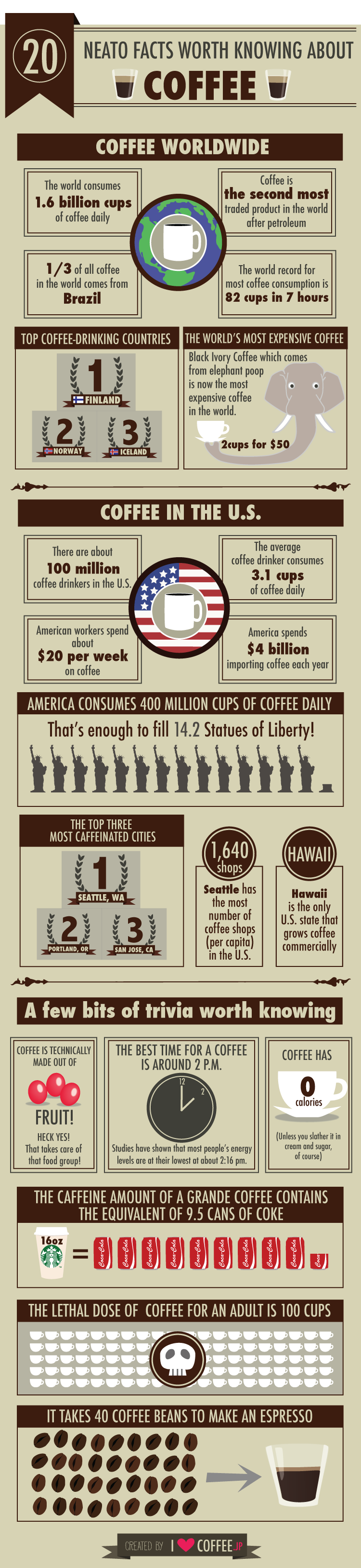 20 Neato facts worth knowing about coffee