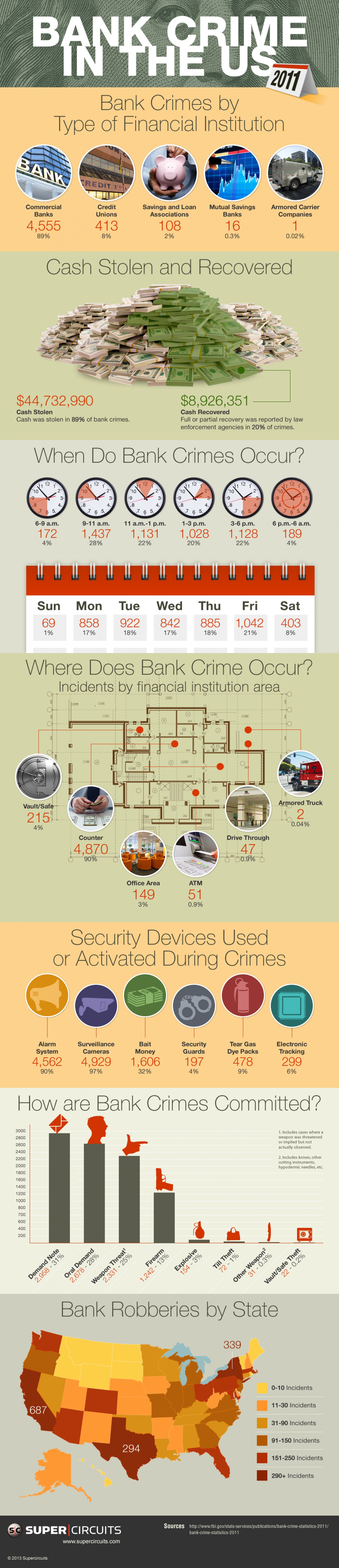 Bank crime in the US 2011