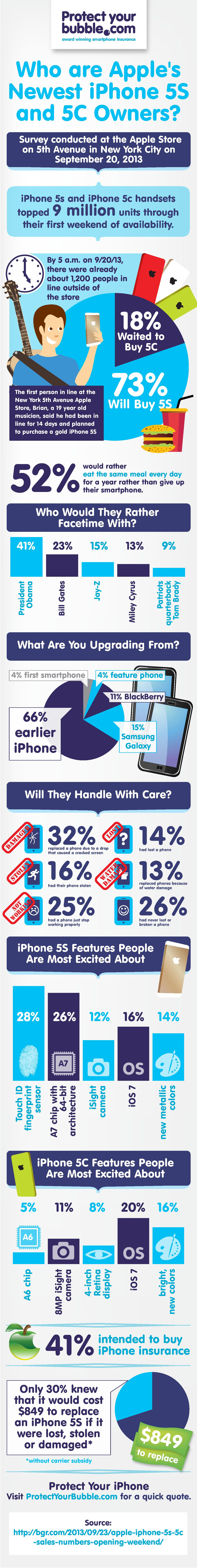 5. iPhone-5S-and-iPhone-5C-infographic-V3-1_1