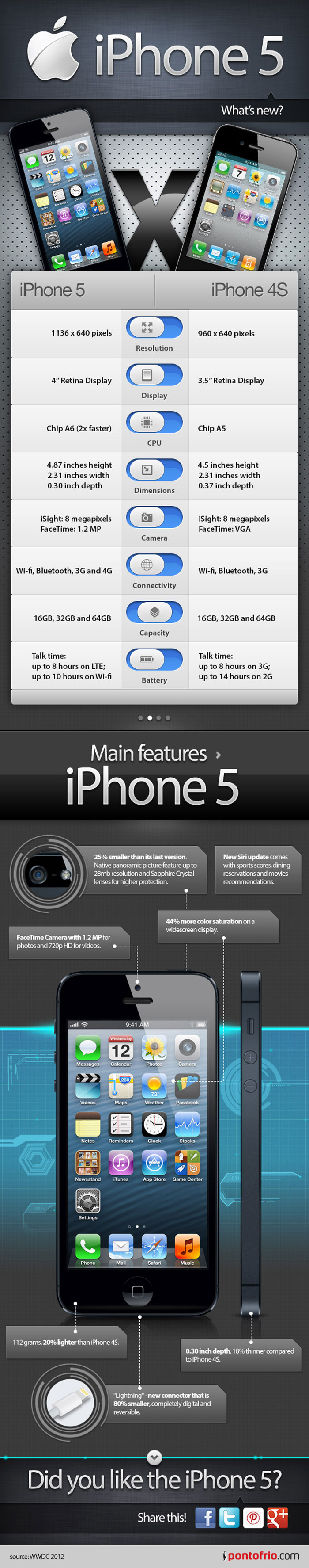 6. iPhone-5-Features-List-Infographic