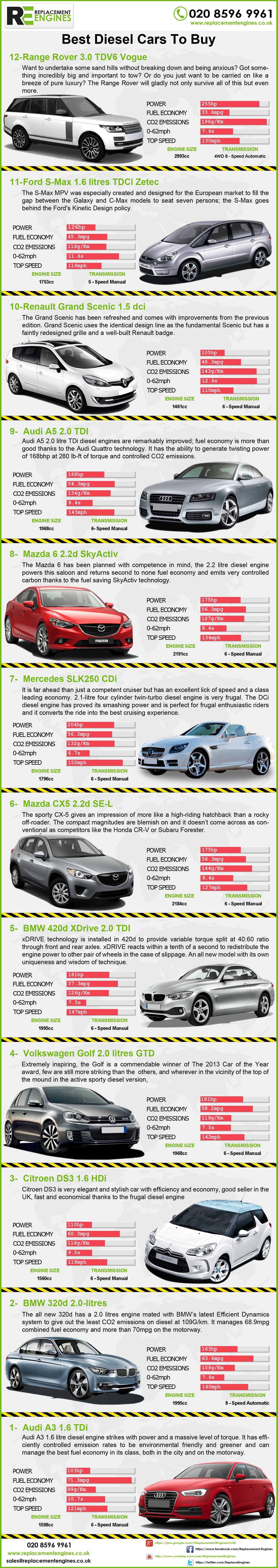 Best diesel cars to buy
