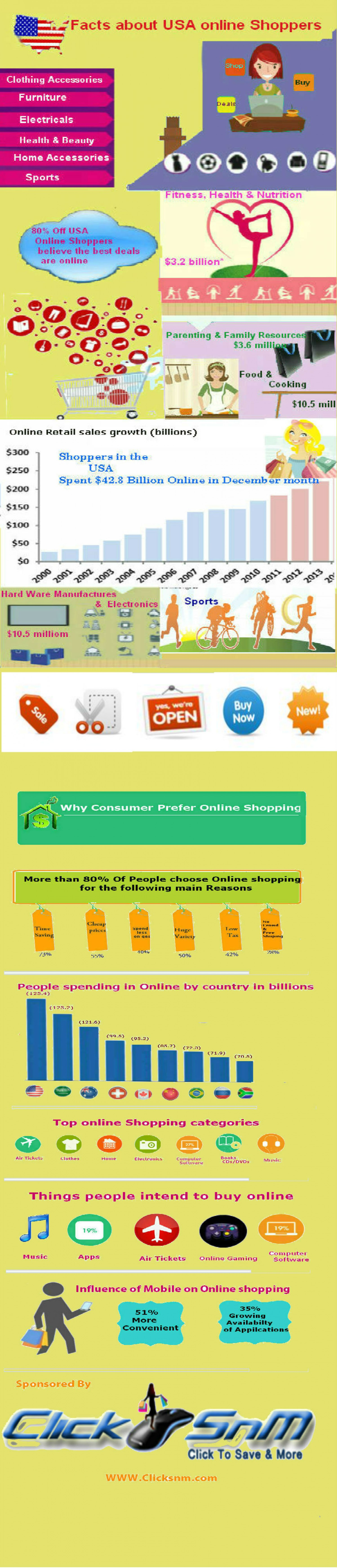 Facts about USA online shoppers