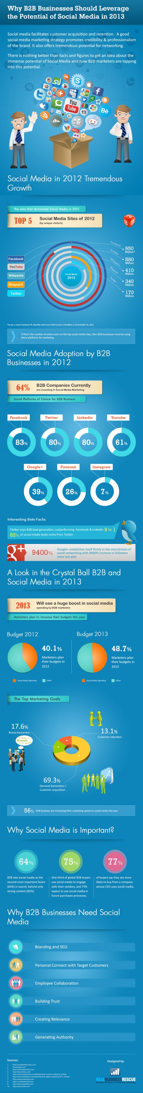 Why B2B business should leverage the potential of Social media