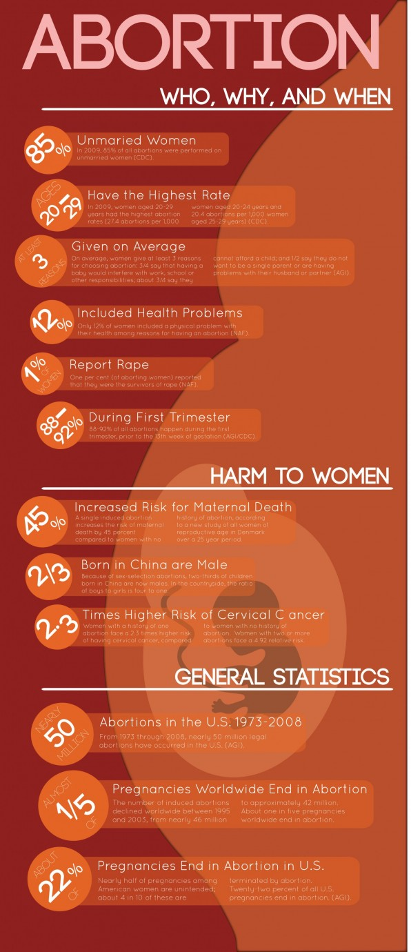 10 Informative Infographics On Abortion - Infographics -6201