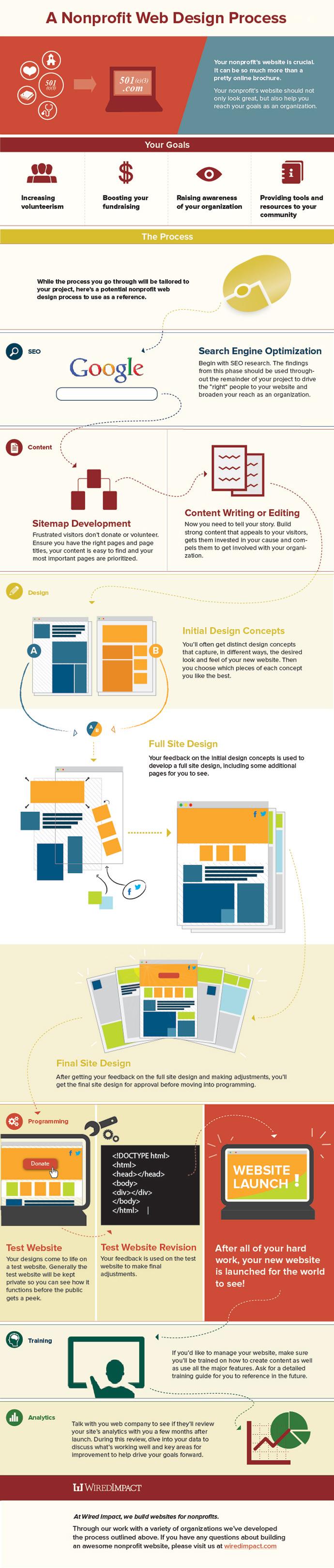 9 nonprofit-web-design-process