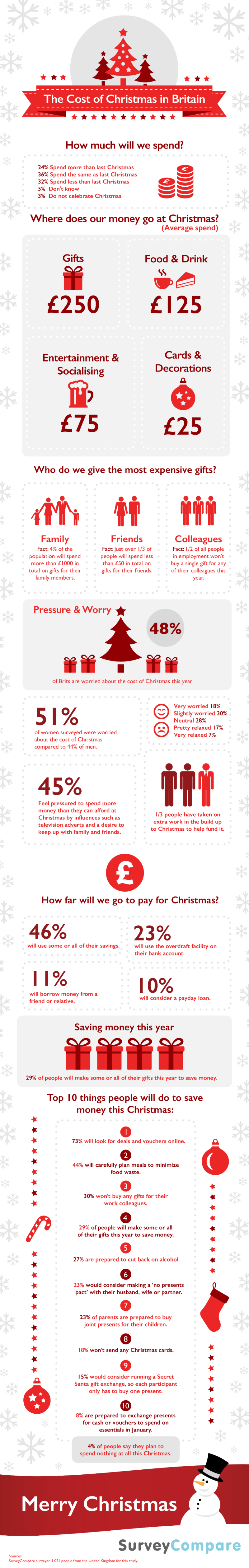 9 the-cost-of-christmas-in-britain-infographic-800