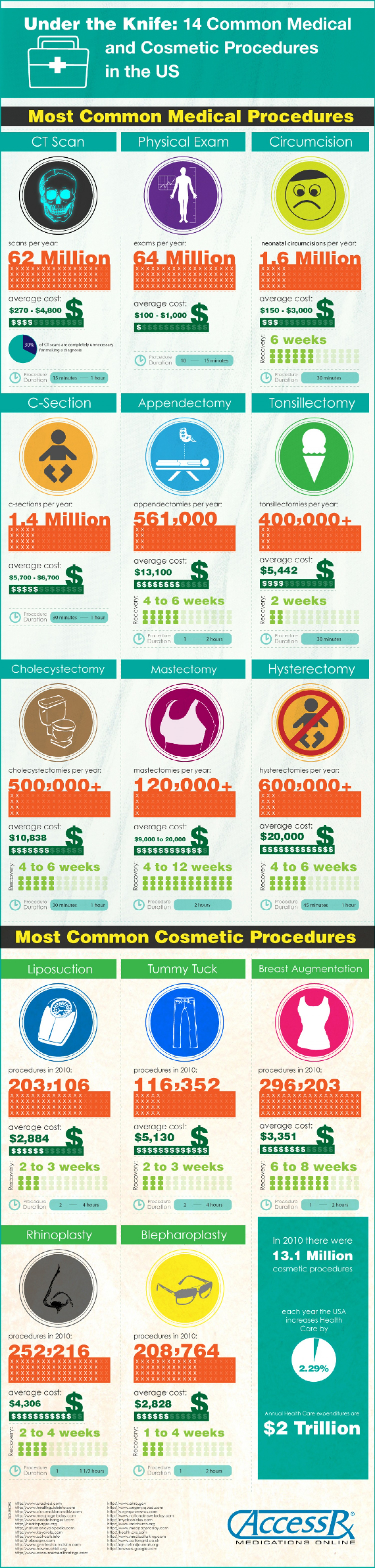 Under the knife- 14 common medical and cosmetic procedures in the US