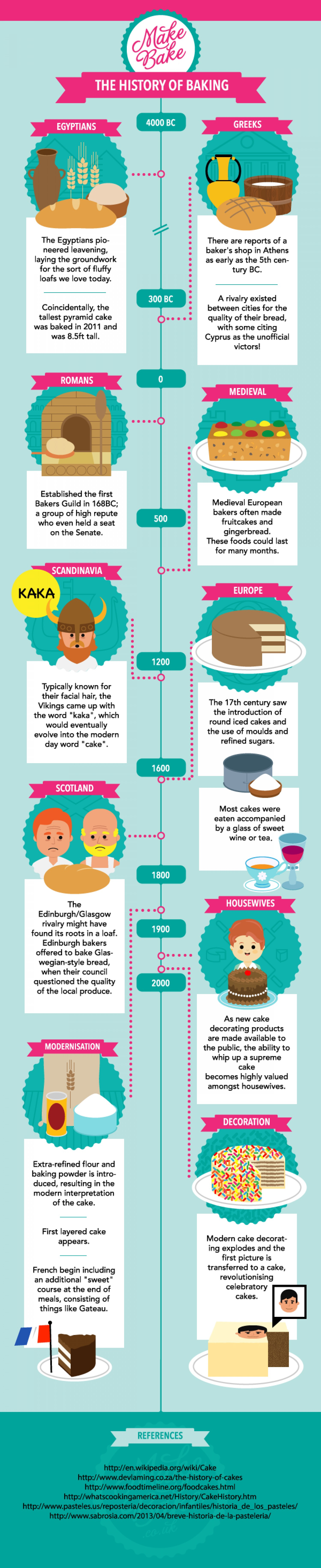 History of Baking Infographic