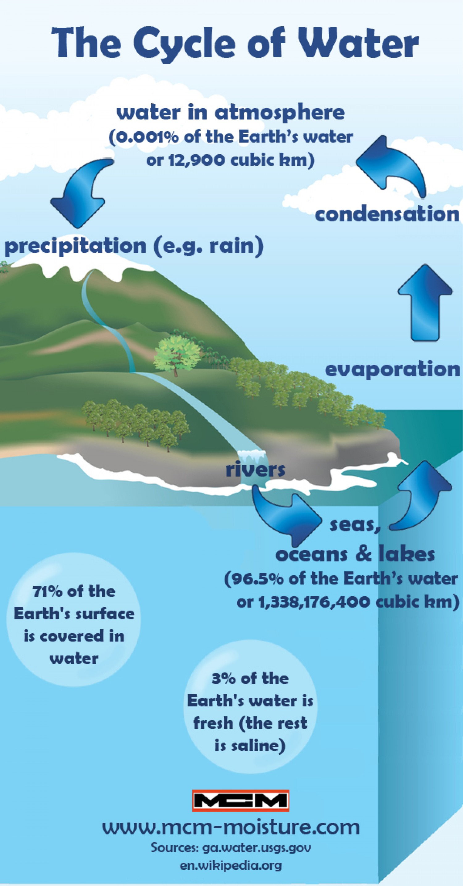 Life Cycle of Water Infographic