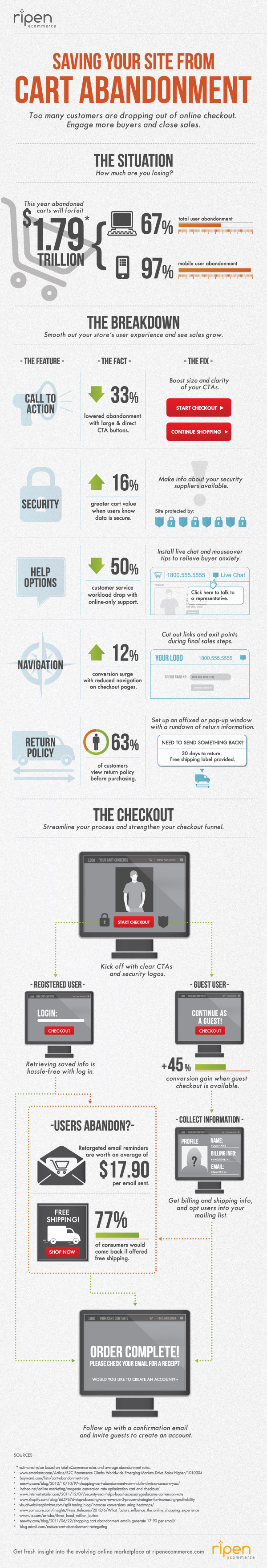 Shopping-Cart-Abandonment-Infographic