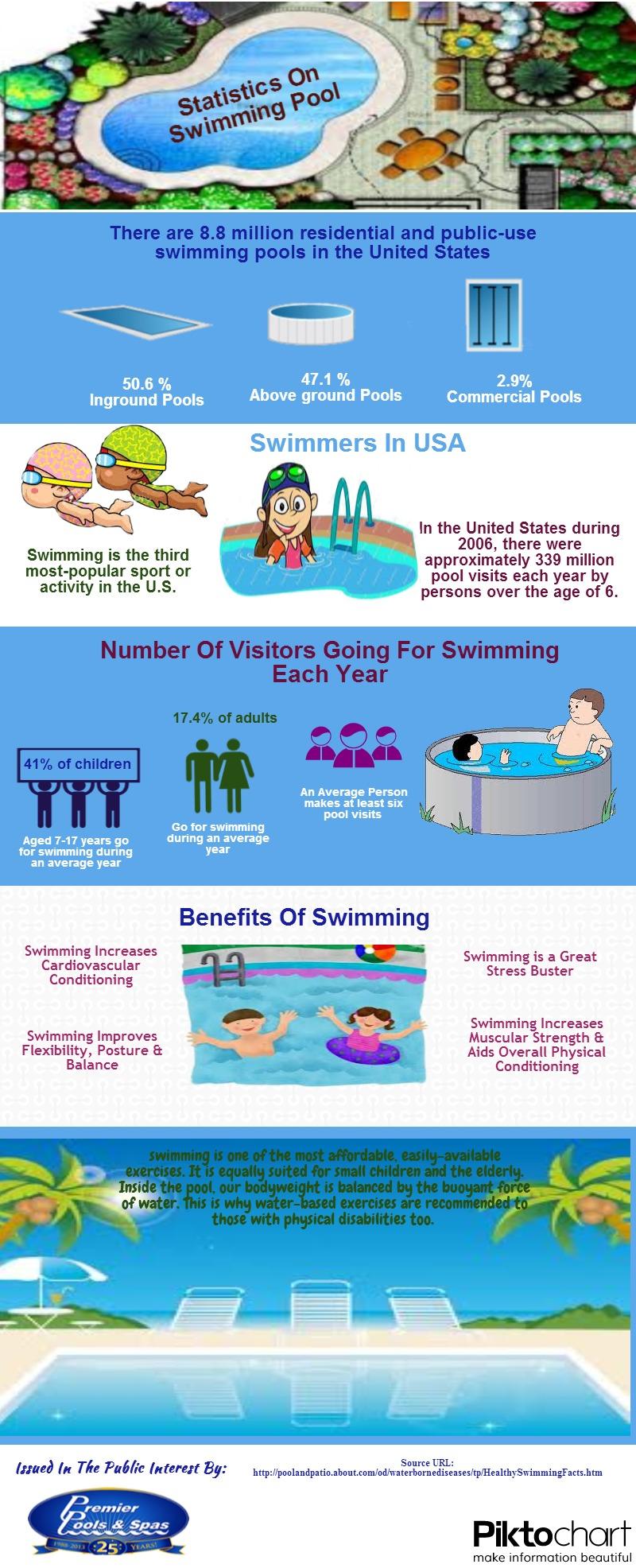 Statistics on swimming pool infographics - Swimming pool industry statistics ...