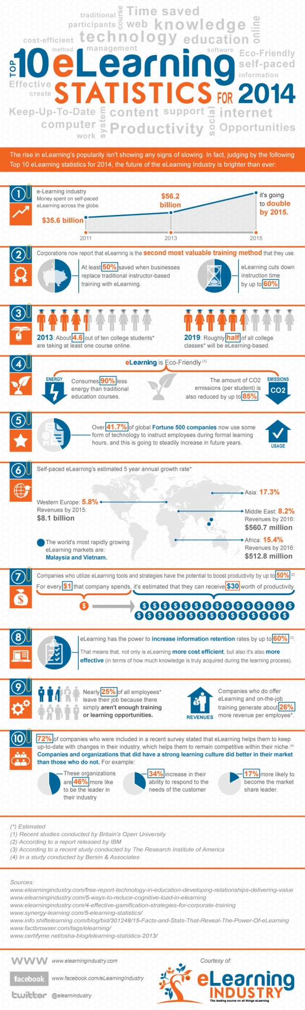 Top-10-eLearning-Statistics-for-2014-Infographic-620x2049