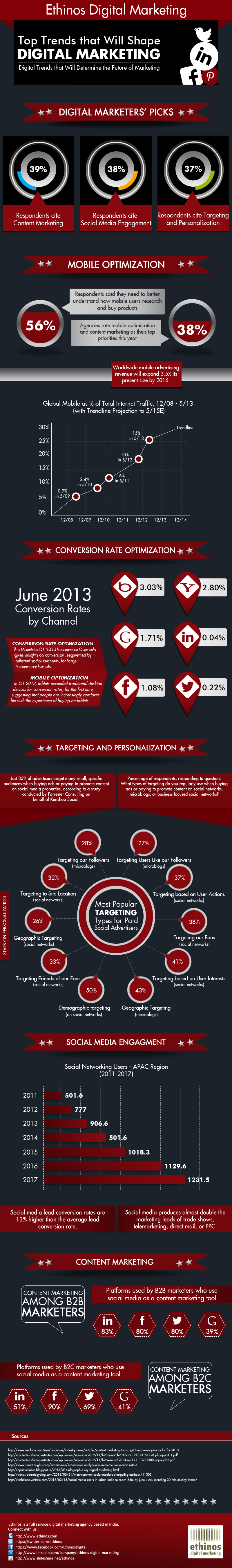 Top-Trends-That-Will-Shape-Digital-Marketing-Infographic