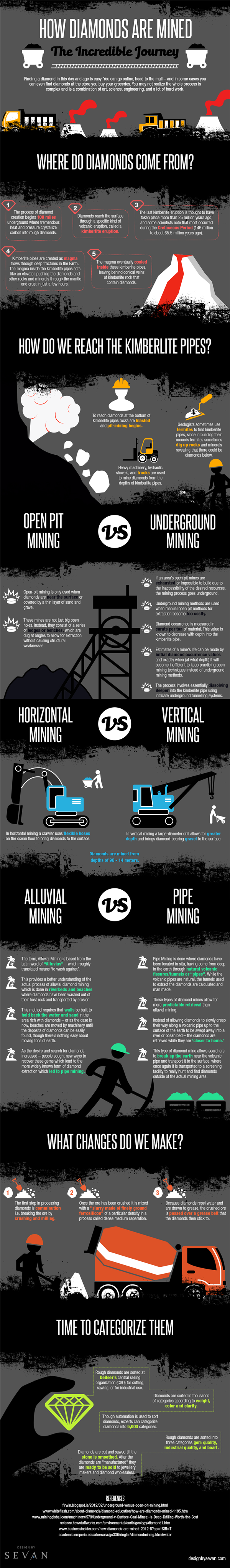 Where Do Diamonds Come From Infographic