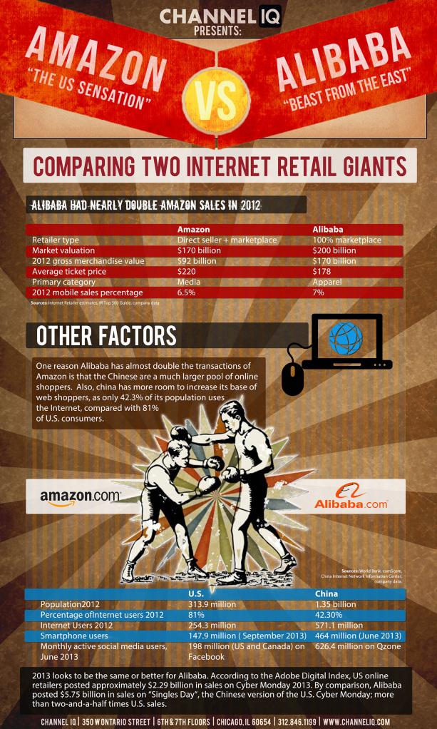 amazon-vs-alibaba-channel-iq