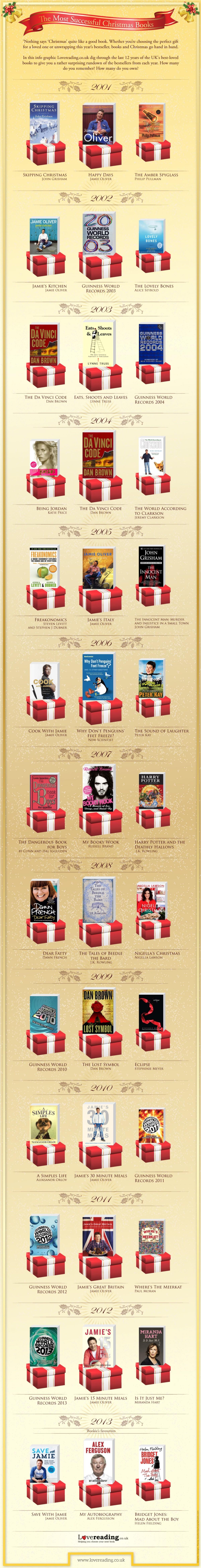 bestselling-christmas-books_529c5f1da77ff_w1500