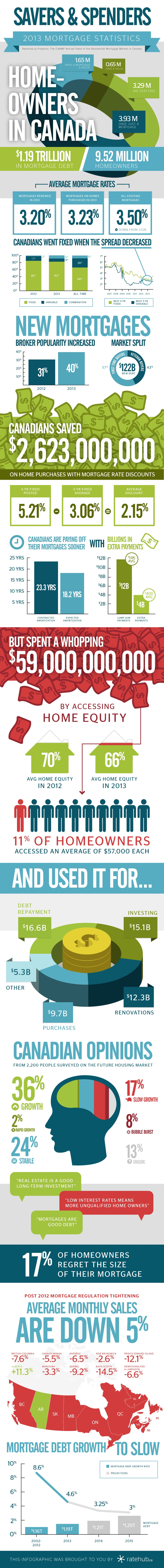 caamp-fall-2013-mortgage-infographic