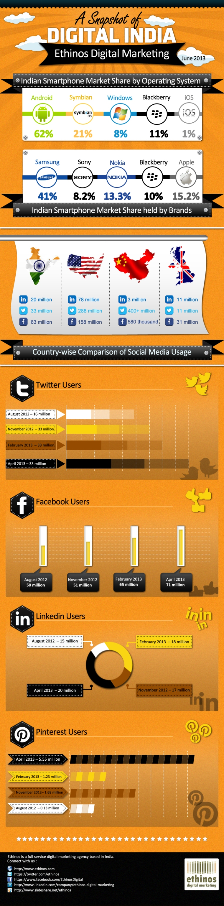 ethinos_infographic