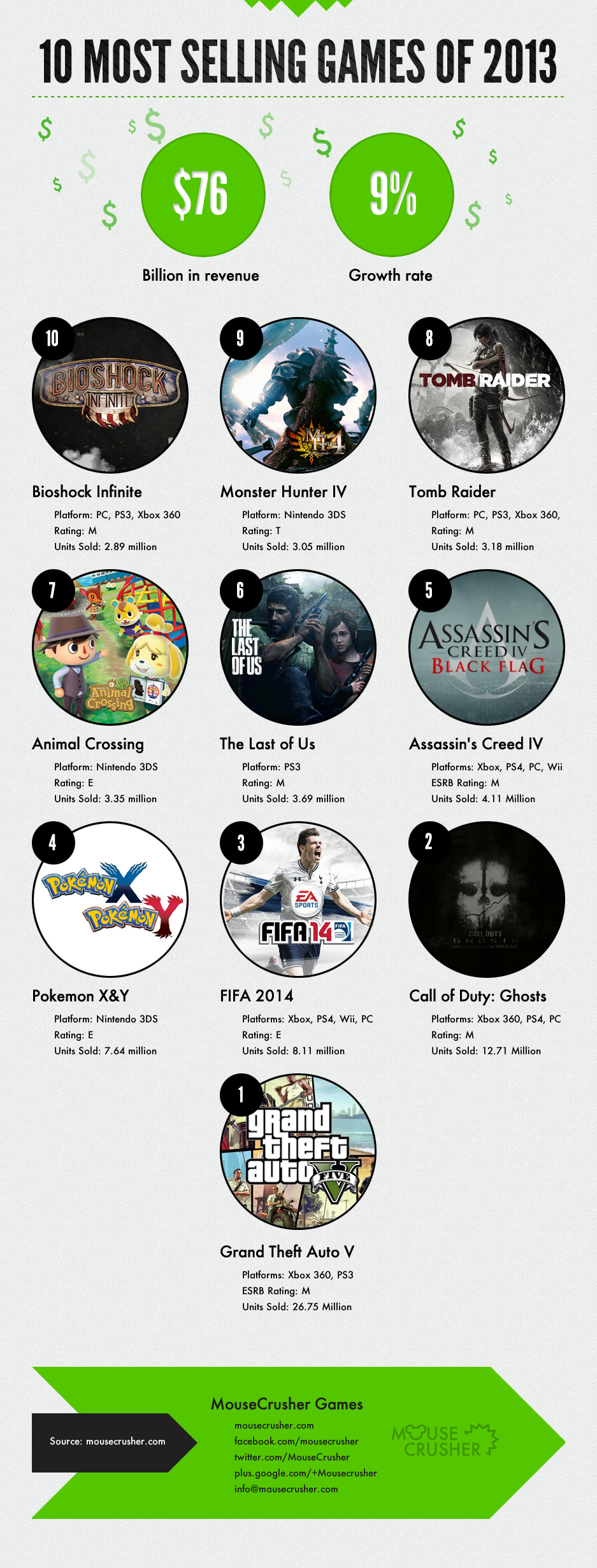 infographic-10-most-selling-games-of-2013