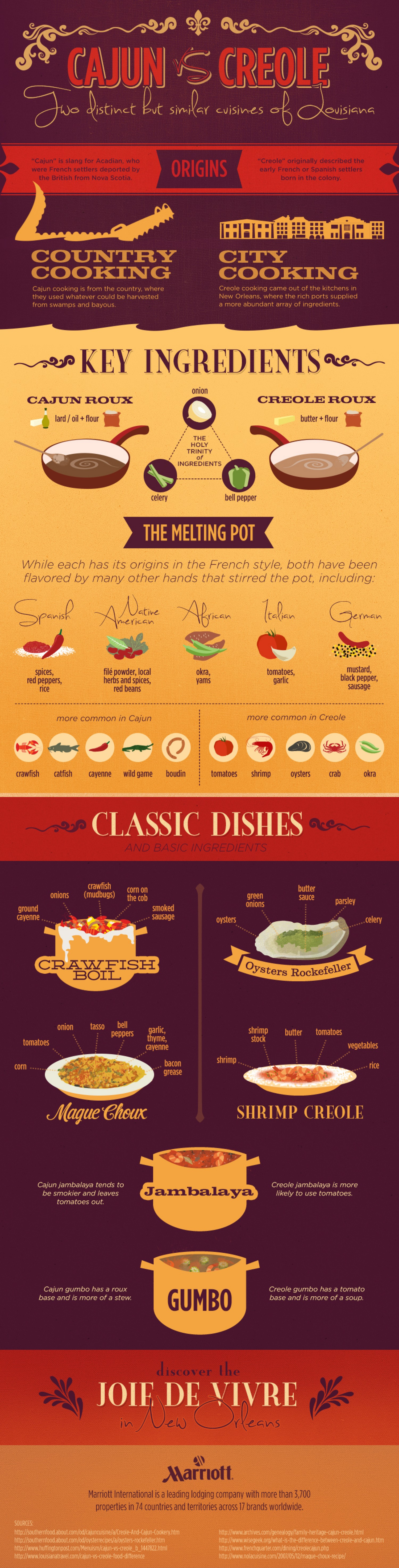 new-orleans-cuisine-cajun-vs-creole-food-infographic_52939ac966964_w1500
